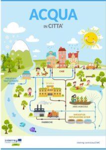 CWC acqua in città